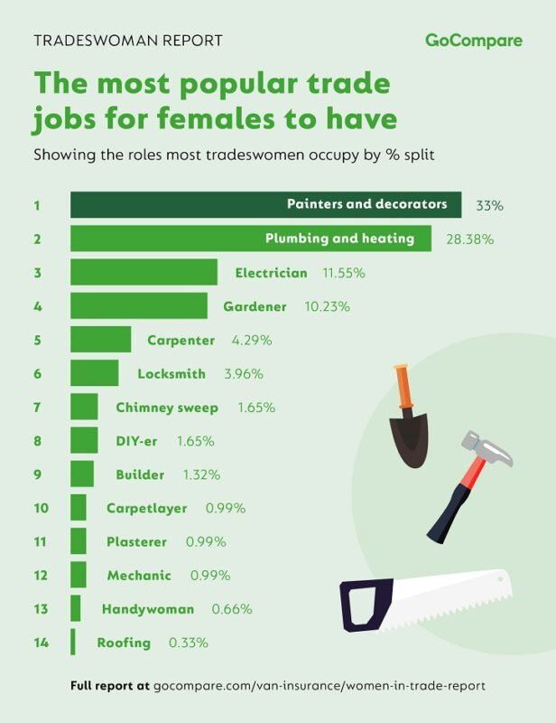Women are most likely to become painters, plumbers and heating experts