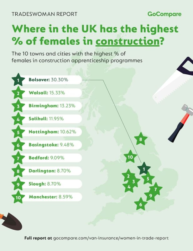 Women in trade are underpaid